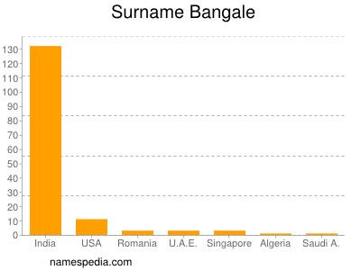 Familiennamen Bangale