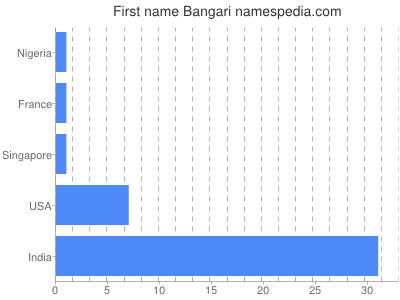 Vornamen Bangari
