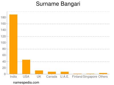 Familiennamen Bangari