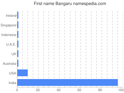 Bangaru - Names Encyclopedia