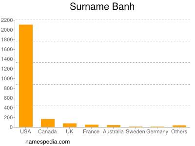 Surname Banh