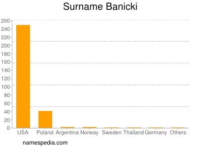 Surname Banicki