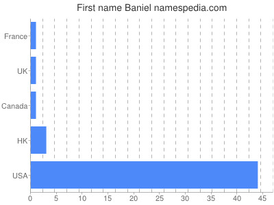 Given name Baniel