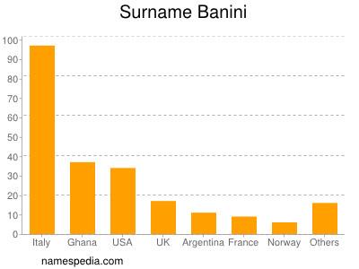 Surname Banini