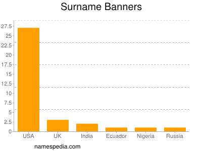 Surname Banners
