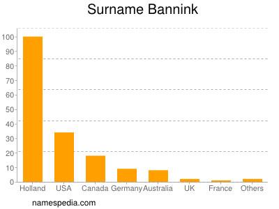 Surname Bannink