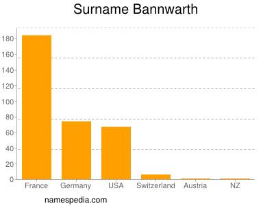 Surname Bannwarth