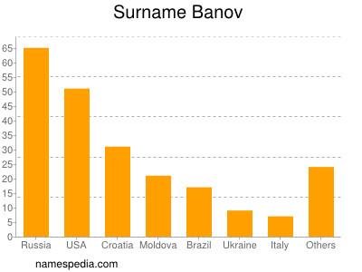 Surname Banov