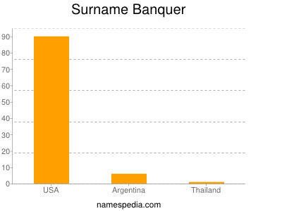 Surname Banquer