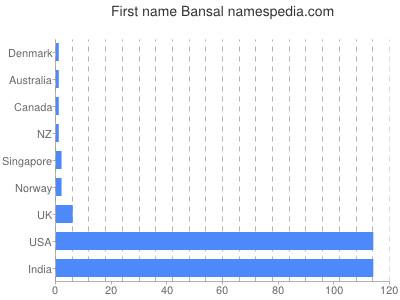 Given name Bansal