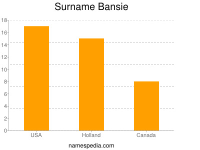 Surname Bansie