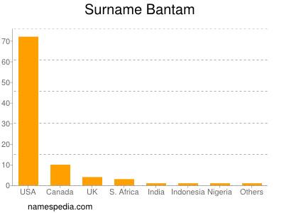 Surname Bantam
