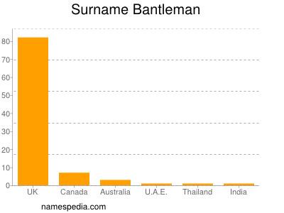 Familiennamen Bantleman