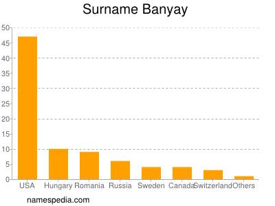 Surname Banyay