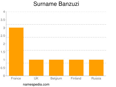 Surname Banzuzi