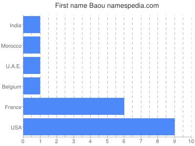 Given name Baou