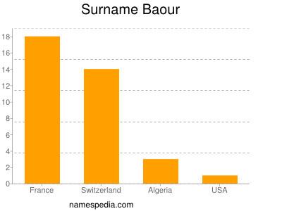 Surname Baour