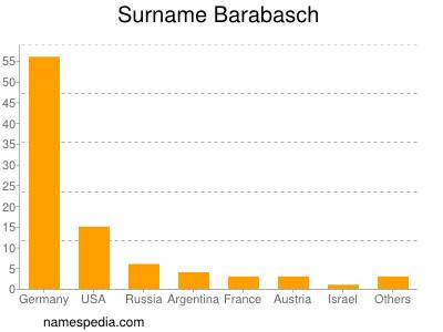 Surname Barabasch