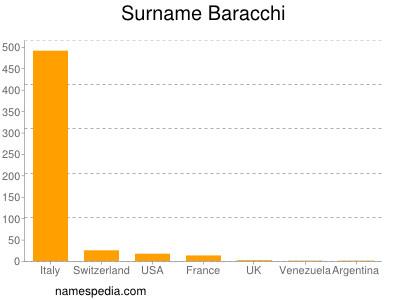Surname Baracchi