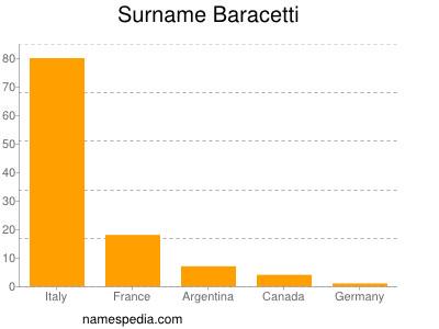Surname Baracetti