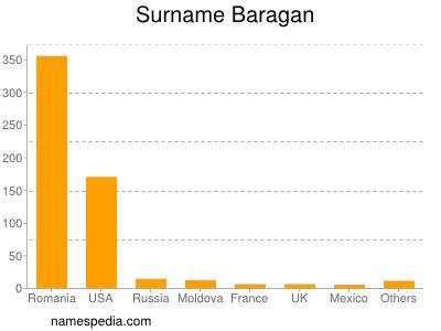 Surname Baragan