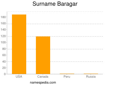 Surname Baragar