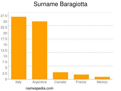 Surname Baragiotta