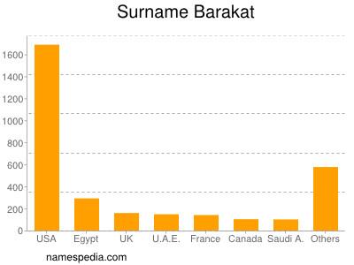 Surname Barakat