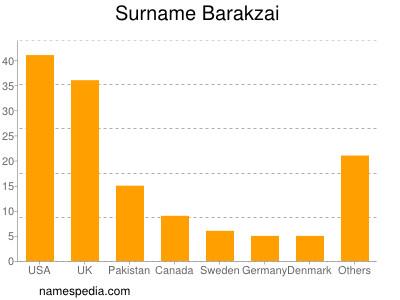 Surname Barakzai