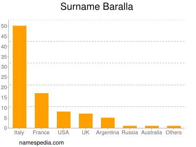Surname Baralla