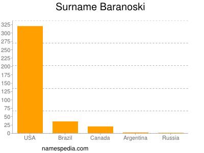 Surname Baranoski