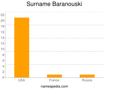 Familiennamen Baranouski