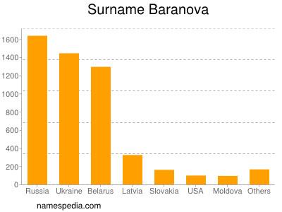 Familiennamen Baranova