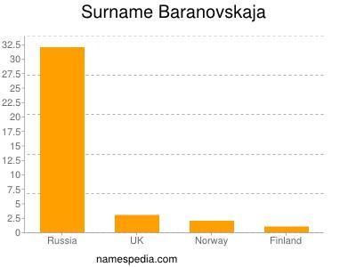 Surname Baranovskaja