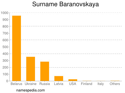 Surname Baranovskaya
