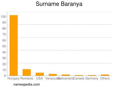 Surname Baranya