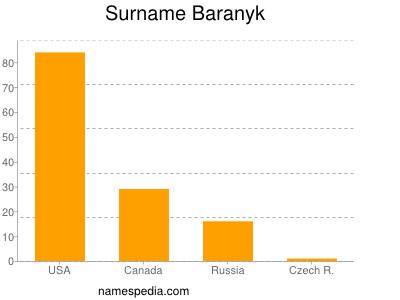 Surname Baranyk