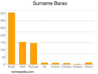 Surname Barao
