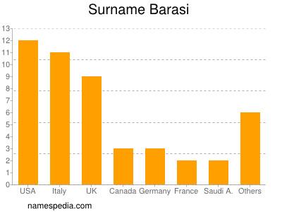 Surname Barasi