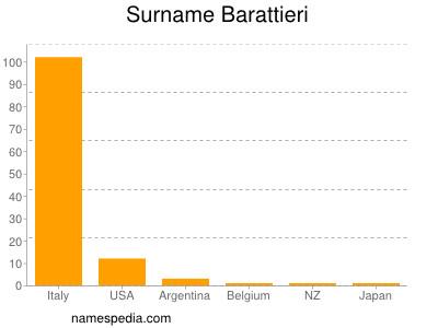 Surname Barattieri