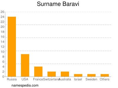 Surname Baravi