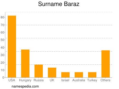 Surname Baraz