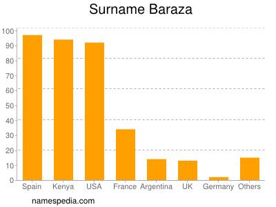 Surname Baraza