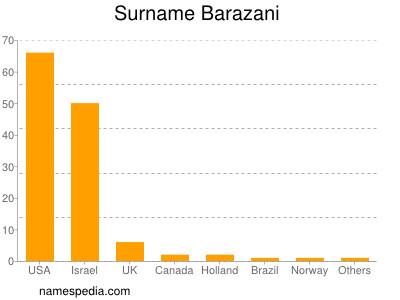 Surname Barazani