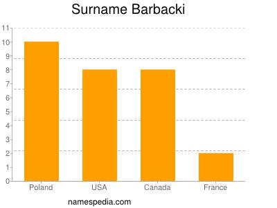 Surname Barbacki