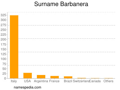 Surname Barbanera