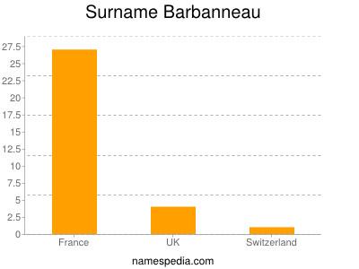 Familiennamen Barbanneau