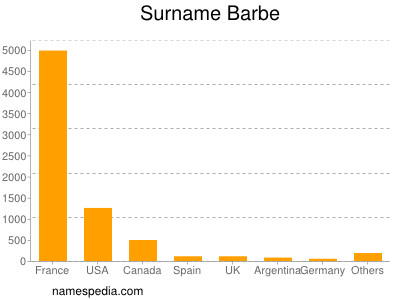 Surname Barbe