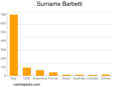 Surname Barbetti