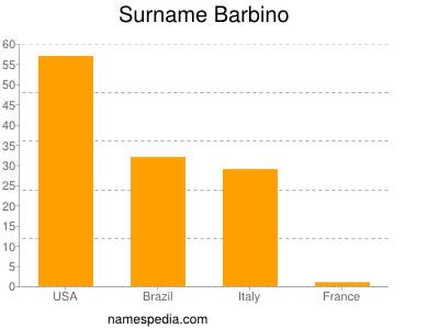 Surname Barbino